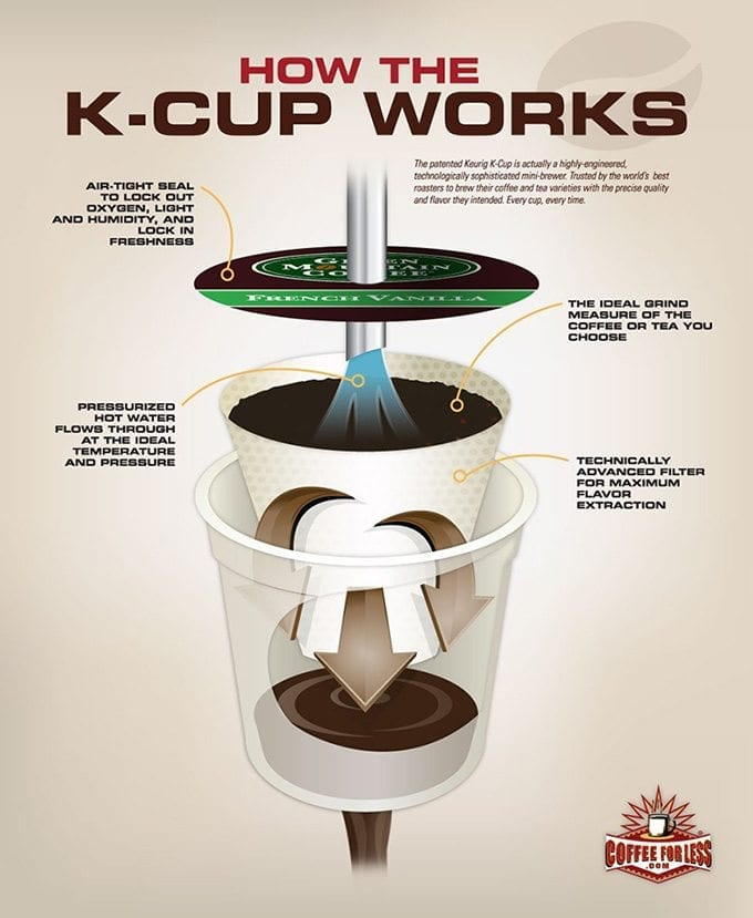 How Keurig K-Cups Work?
