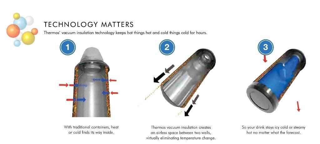 How it works thermos carafe