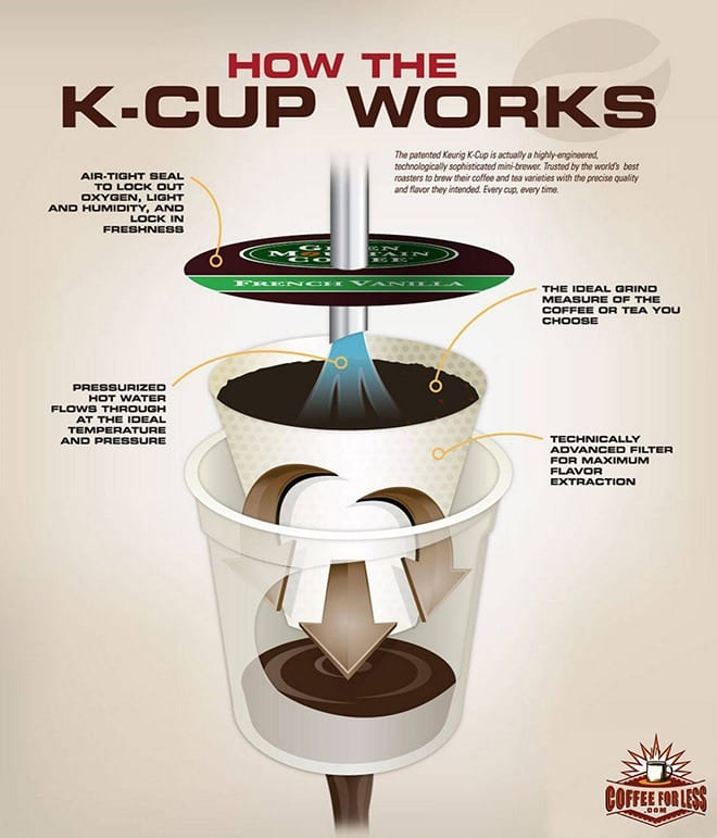 How Do K-Cups Work?