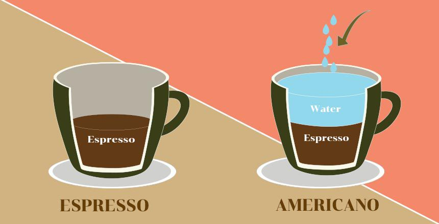 What Is Americano Caffee