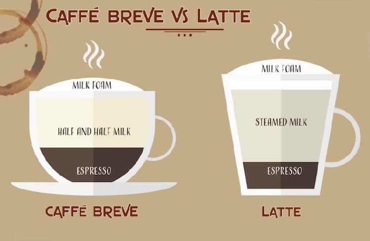difference between breve and latte