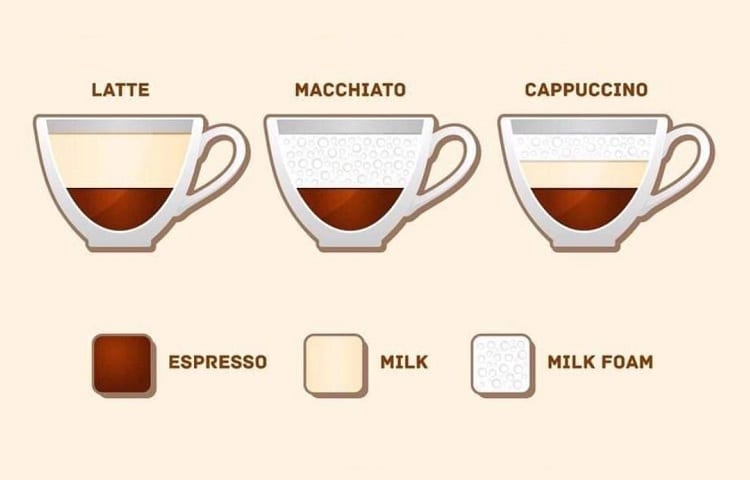 illustration macchiatto-vs-latte-capuccino